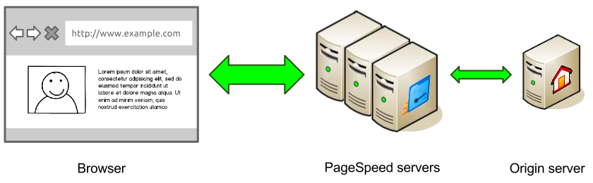 Google PageSpeed Service apply form